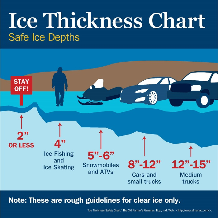 How safe is the ice montana hunting and fishing information for Ice fishing gear list